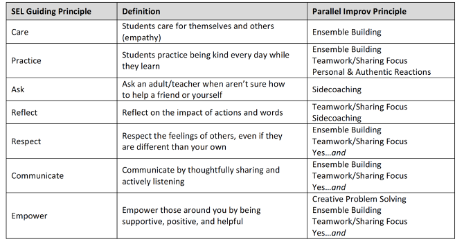 SEL and improv chart